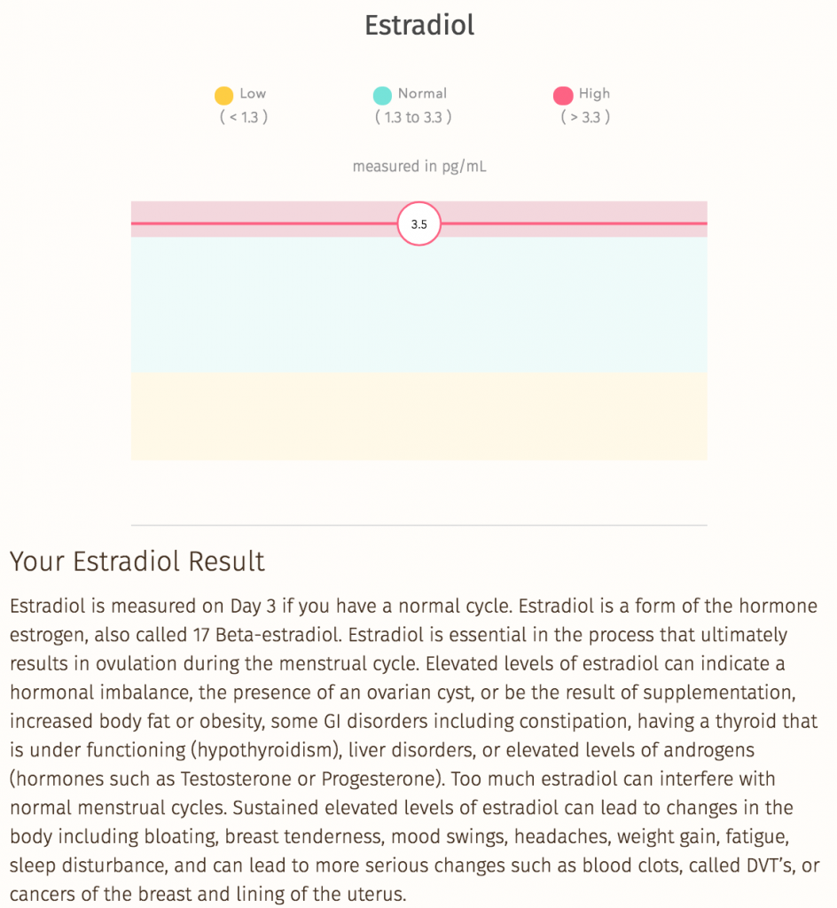 everlywell women's health test